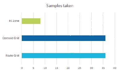 Comparison of different soil sampling methods | Geoprospectors